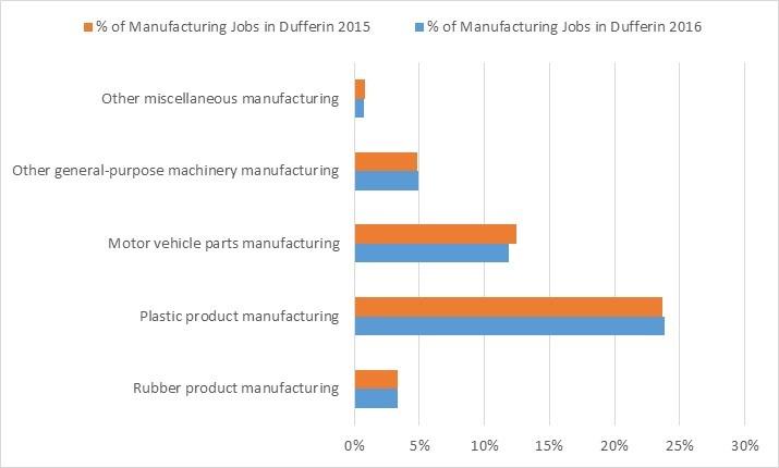 *2016 forecast assuming unchanged 2014 job totals