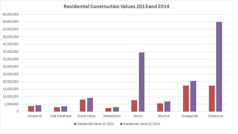ResidentialConstructionVal2013-2014